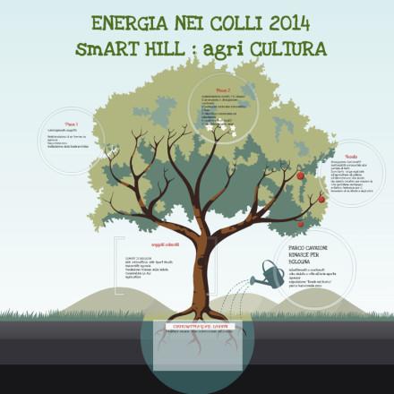 energia nei Colli 2014